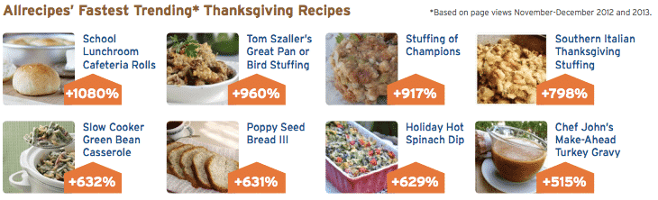 Allrecipes.com 2014 Thanksgiving Trends report